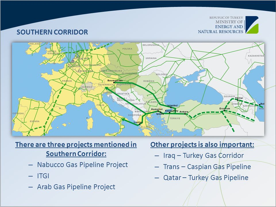 There are three projects mentioned in Southern Corridor: – Nabucco Gas Pipeline Project – ITGI – Arab Gas Pipeline Project SOUTHERN CORRIDOR Other pro