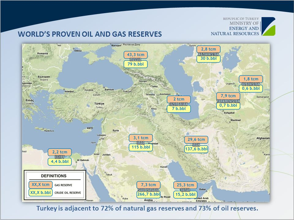 WORLDS PROVEN OIL AND GAS RESERVES Turkey is adjacent to 72% of natural gas reserves and 73% of oil reserves.