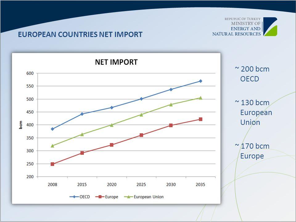 EUROPEAN COUNTRIES NET IMPORT ~ 200 bcm OECD ~ 130 bcm European Union ~ 170 bcm Europe