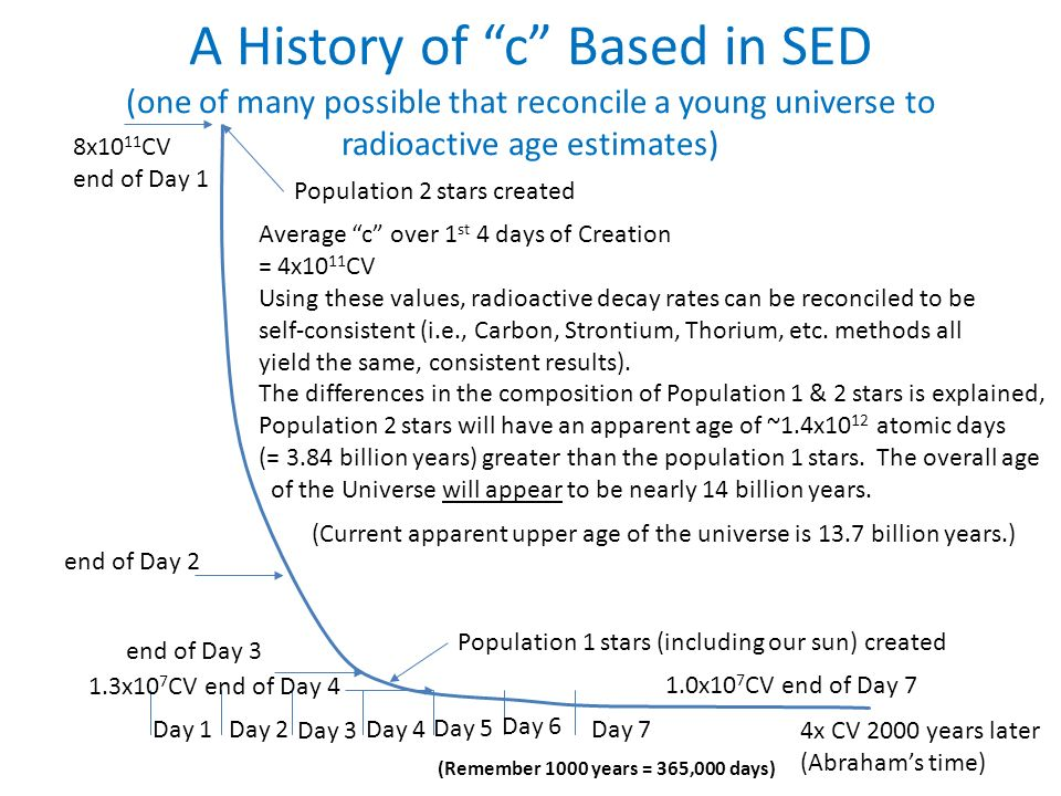 A History of c Based in SED (one of many possible that reconcile a young universe to radioactive age estimates) Day 1Day 2 Day 3 Day 4 Day 5 Day 6 Day 7 8x10 11 CV end of Day 1 end of Day 2 1.3x10 7 CV end of Day 4 end of Day 3 Average c over 1 st 4 days of Creation = 4x10 11 CV Using these values, radioactive decay rates can be reconciled to be self-consistent (i.e., Carbon, Strontium, Thorium, etc.