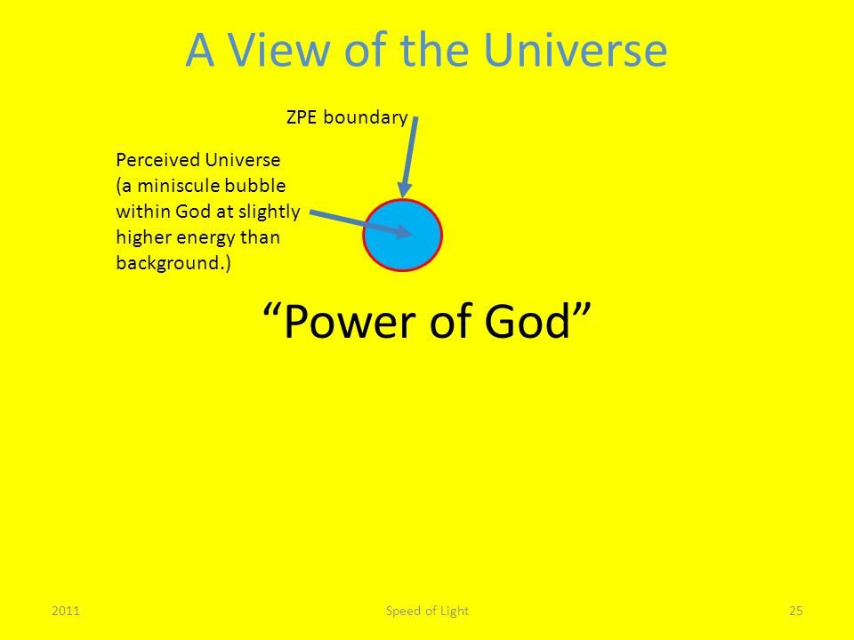 Power of God A View of the Universe 2011Speed of Light25 ZPE boundary Perceived Universe (a miniscule bubble within God at slightly higher energy than background.)