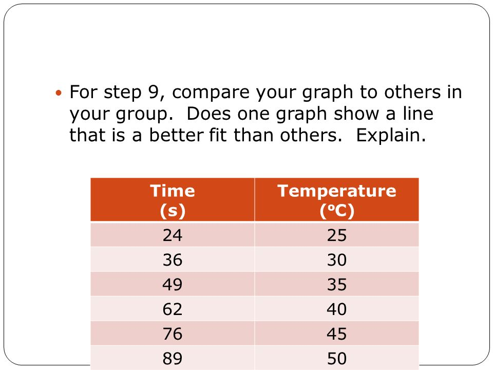 For step 9, compare your graph to others in your group. Does one graph show a line that is a better fit than others. Explain. Time (s) Temperature ( o