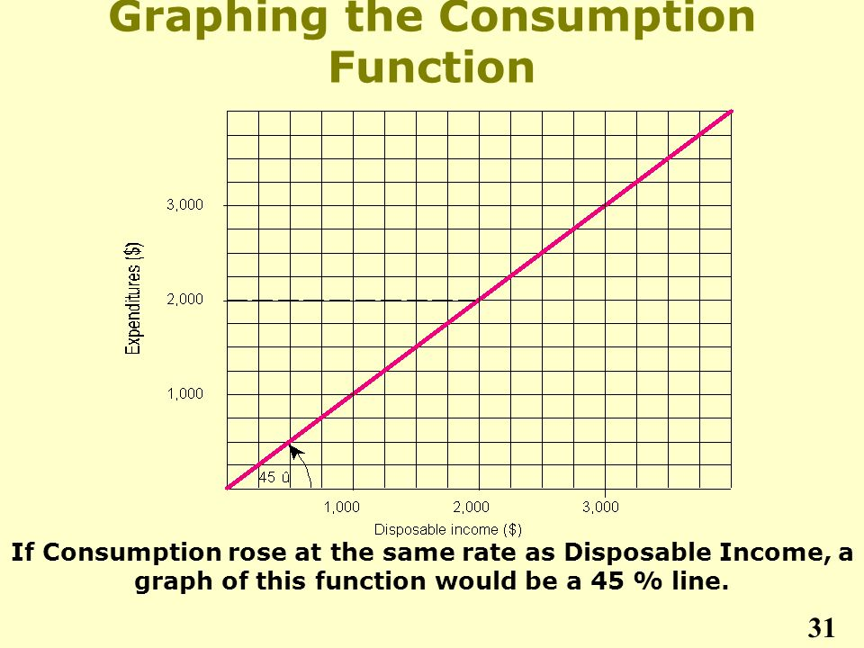 Graphing the Consumption Function If Consumption rose at the same rate as Disposable Income, a graph of this function would be a 45 % line.