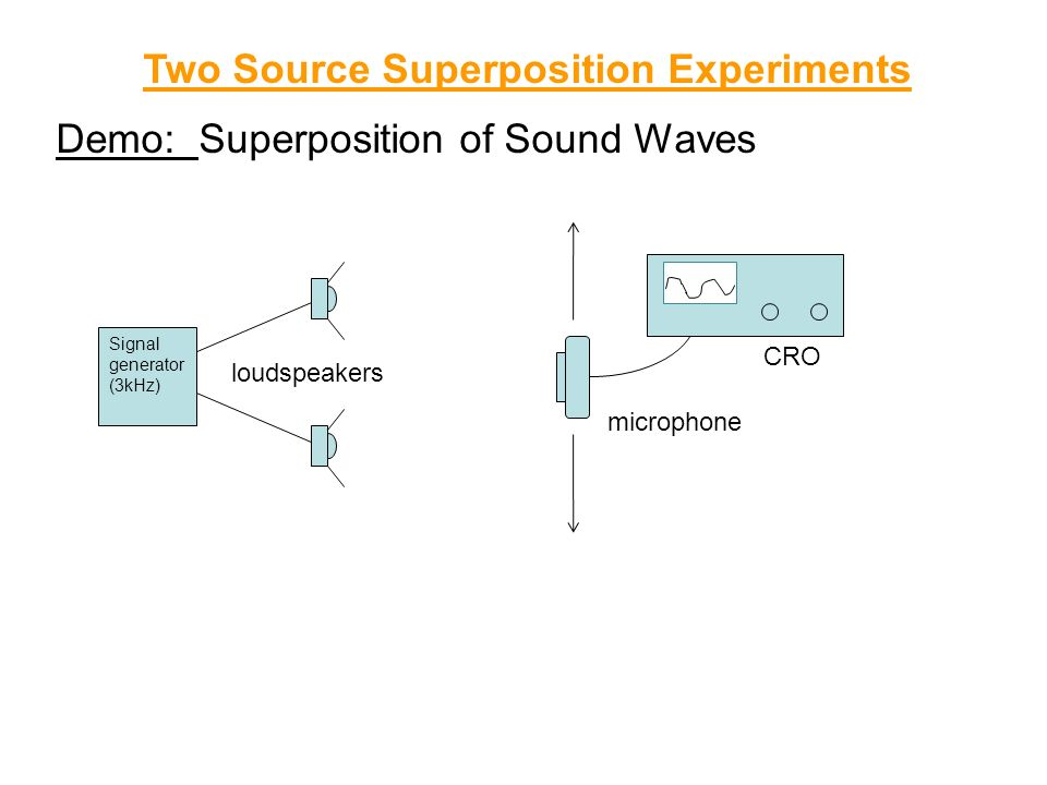 Two Source Superposition Experiments Demo: Superposition of Sound Waves microphone CRO Signal generator (3kHz) loudspeakers