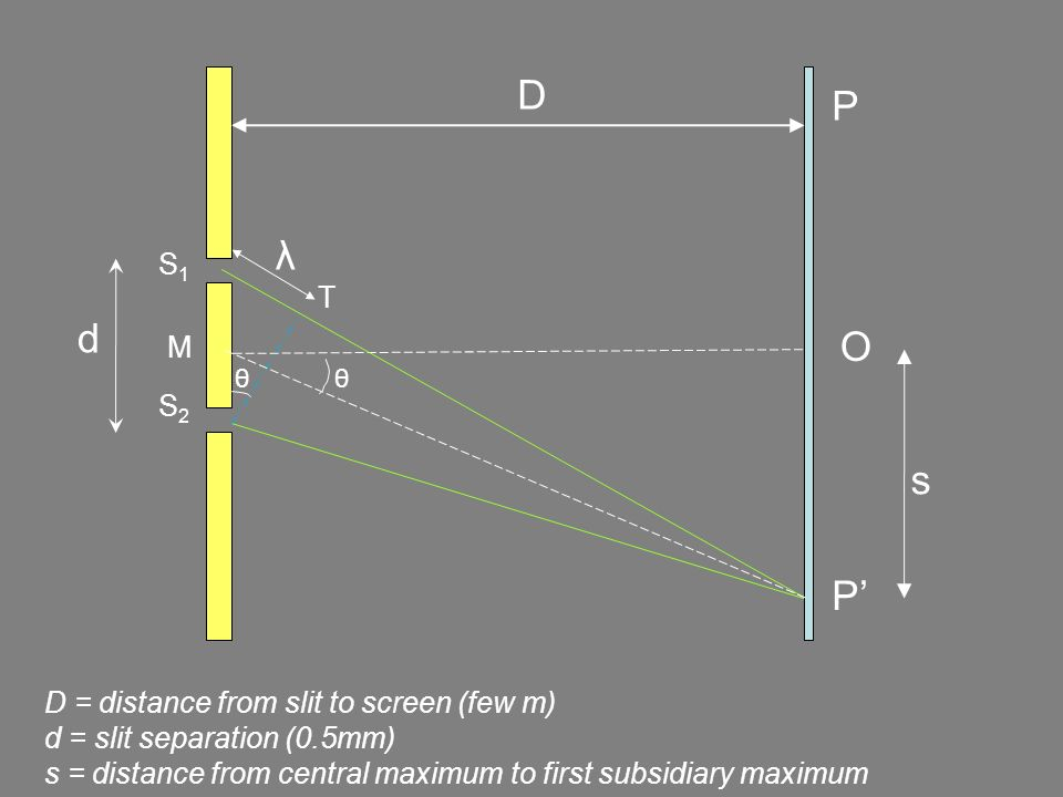 d P S1S1 S2S2 M P O D s λ D = distance from slit to screen (few m) d = slit separation (0.5mm) s = distance from central maximum to first subsidiary m
