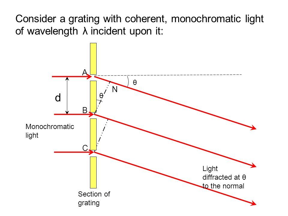 d B C A θ θ N Section of grating Light diffracted at θ to the normal Monochromatic light Consider a grating with coherent, monochromatic light of wave