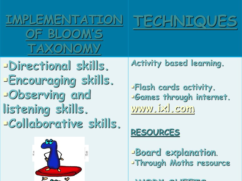 IMPLEMENTATION OF BLOOMS TAXONOMY TECHNIQUES Directional skills.