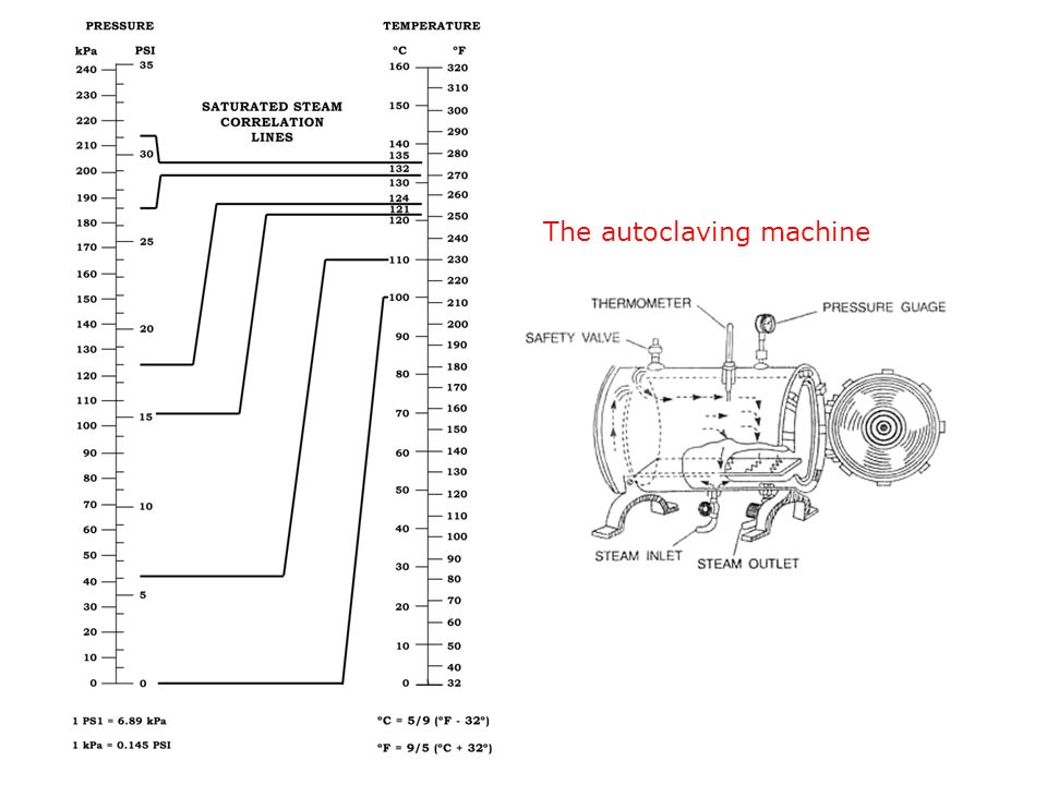 The autoclaving machine