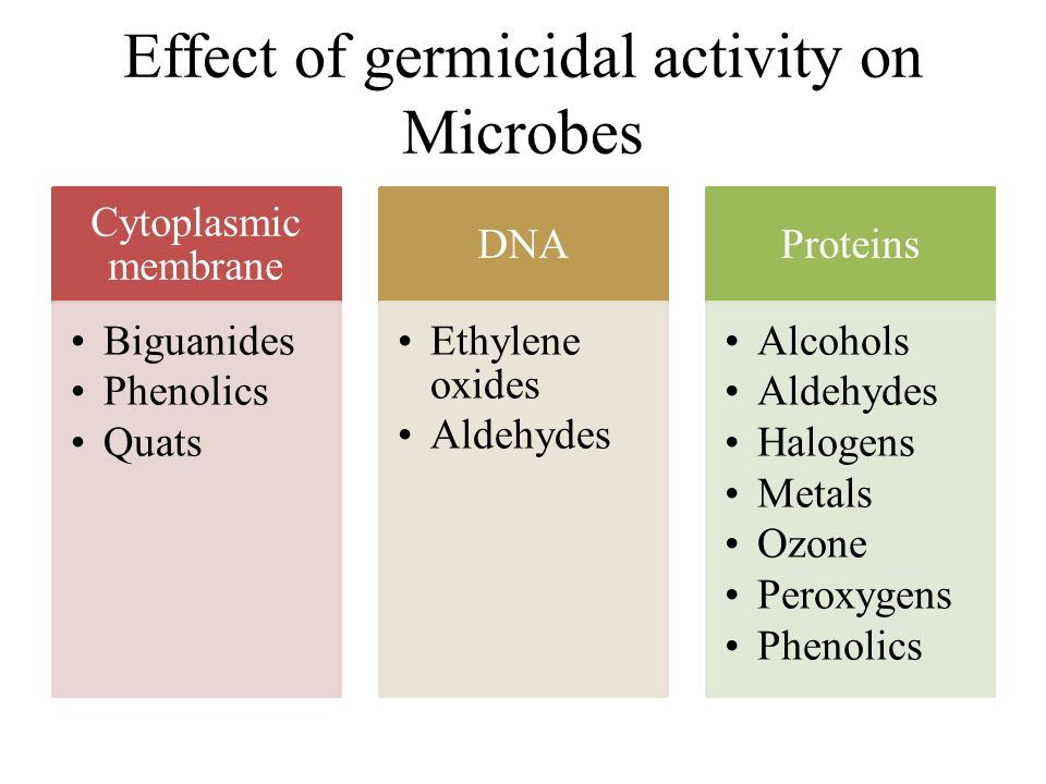 Effect of germicidal activity on Microbes Cytoplasmic membrane Biguanides Phenolics Quats DNA Ethylene oxides Aldehydes Proteins Alcohols Aldehydes Ha