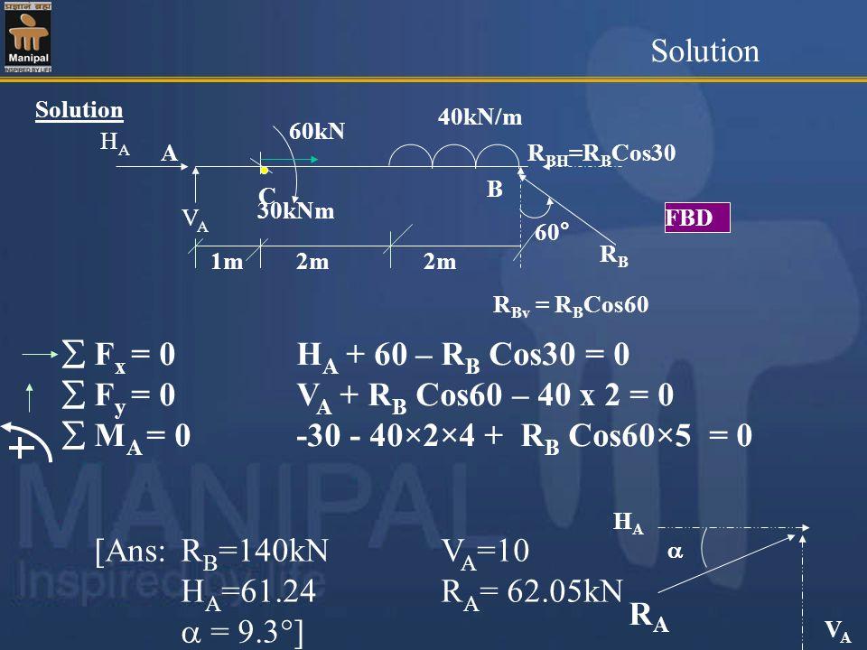 Solution [Ans:R B =140kN V A =10 H A =61.24 R A = 62.05kN = 9.3 ] 60° 2m 40kN/m A 60kN 1m B R BH =R B Cos30 RBRB R Bv = R B Cos60 C HAHA VAVA F x = 0