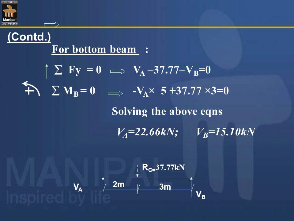 (Contd.) For bottom beam : Fy = 0 V A –37.77–V B =0 M B = 0 -V A × 5 +37.77 ×3=0 Solving the above eqns V A =22.66kN; V B =15.10kN 2m 3m R C= 37.77kN
