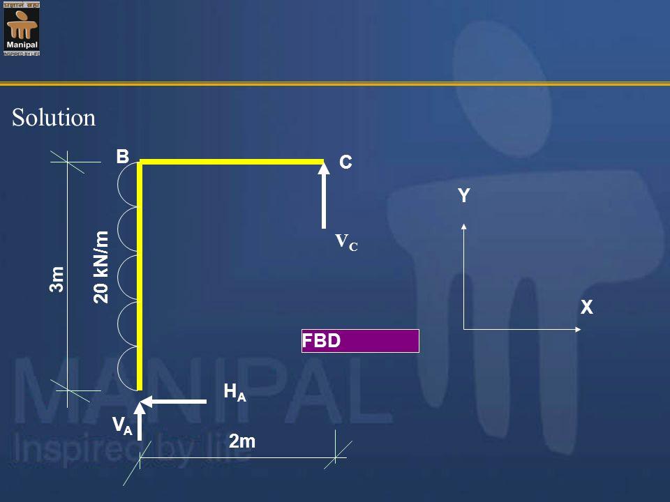 Solution 20 kN/m B C 3m 2m VAVA HAHA FBD X Y VCVC
