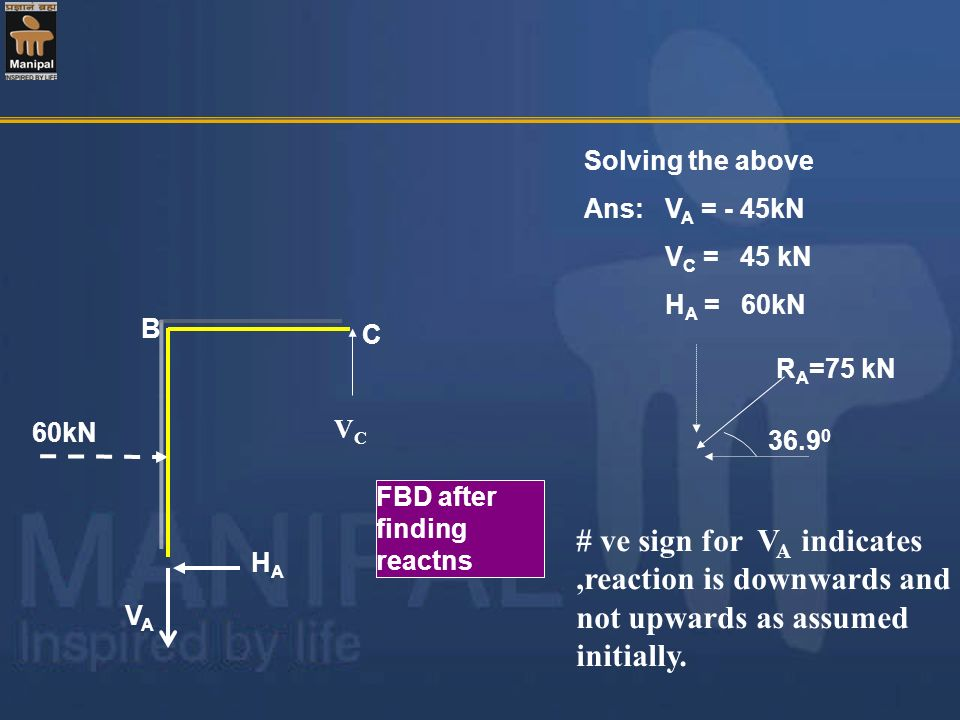 Solving the above Ans: V A = - 45kN V C = 45 kN H A = 60kN FBD after finding reactns R A =75 kN 36.9 0 B C VAVA HAHA 60kN VCVC # ve sign for V A indic