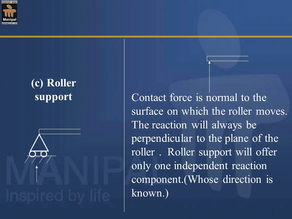 (c) Roller support Contact force is normal to the surface on which the roller moves. The reaction will always be perpendicular to the plane of the rol
