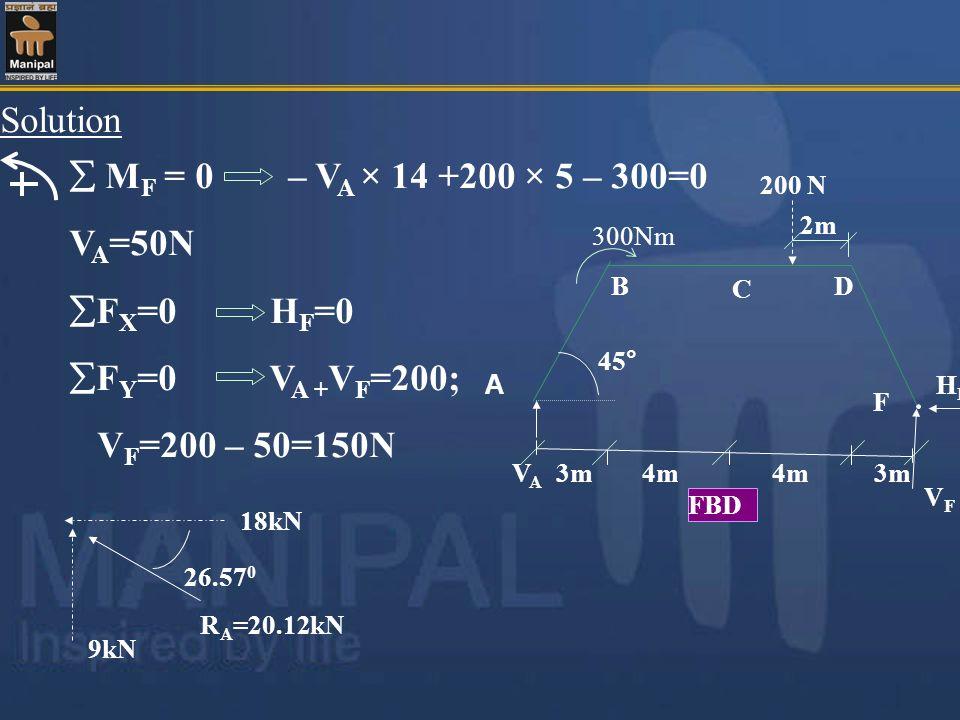 Solution M F = 0 – V A × 14 +200 × 5 – 300=0 V A =50N F X =0 H F =0 F Y =0 V A + V F =200; V F =200 – 50=150N 18kN 9kN 26.57 0 R A =20.12kN 45° A B C