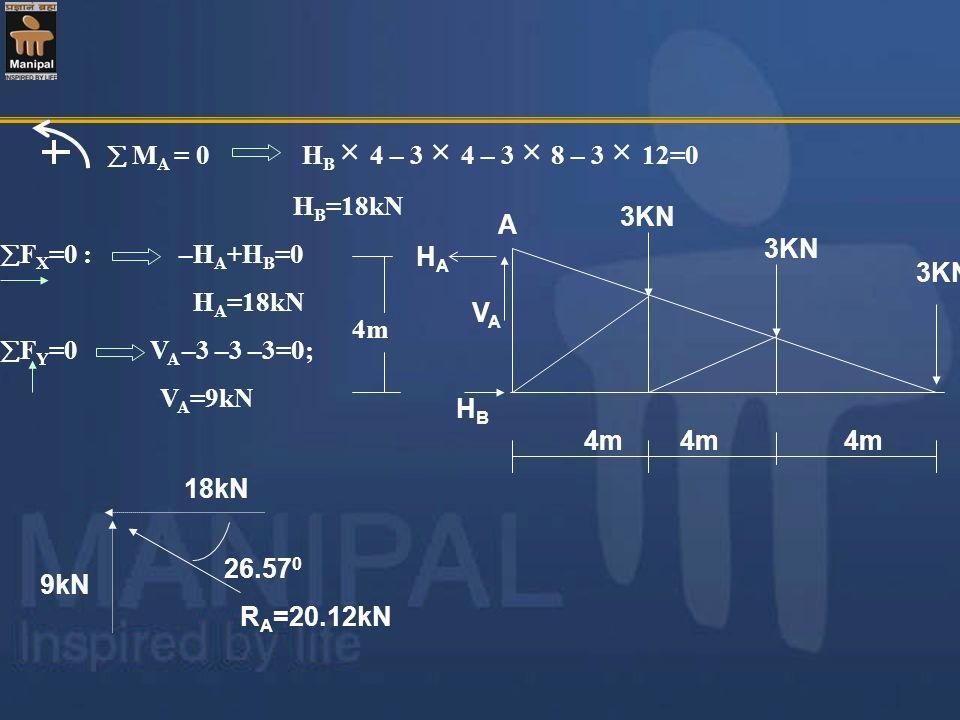 M A = 0 H B × 4 – 3 × 4 – 3 × 8 – 3 × 12=0 H B =18kN F X =0 : –H A +H B =0 H A =18kN F Y =0 V A –3 –3 –3=0; V A =9kN 18kN 9kN 26.57 0 R A =20.12kN 4m