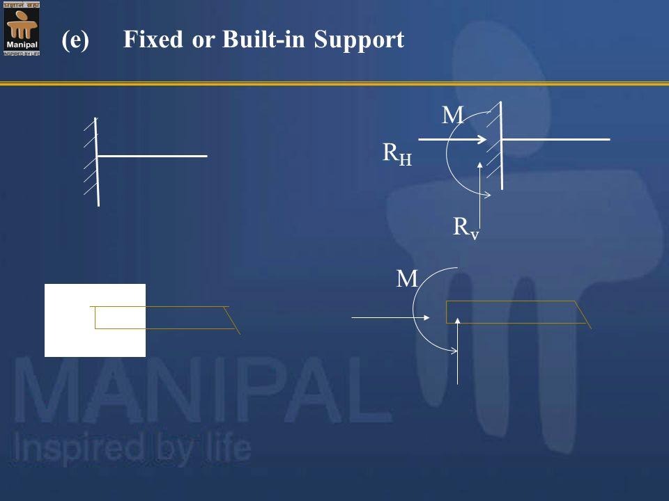 RvRv M RHRH (e) Fixed or Built-in Support M