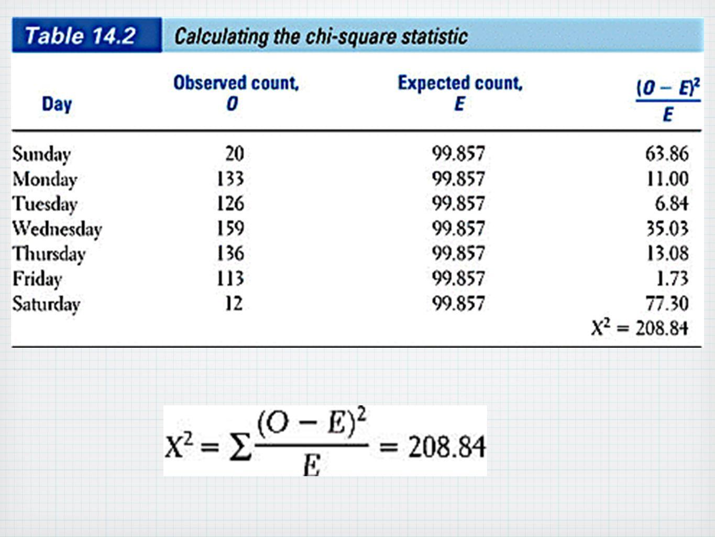 Chi-square procedure: X 2 = 26.95 P-value = 2.03x10 -5