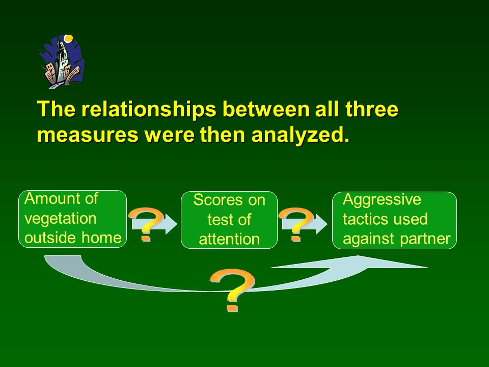 The relationships between all three measures were then analyzed. Amount of vegetation outside home Scores on test of attention Aggressive tactics used