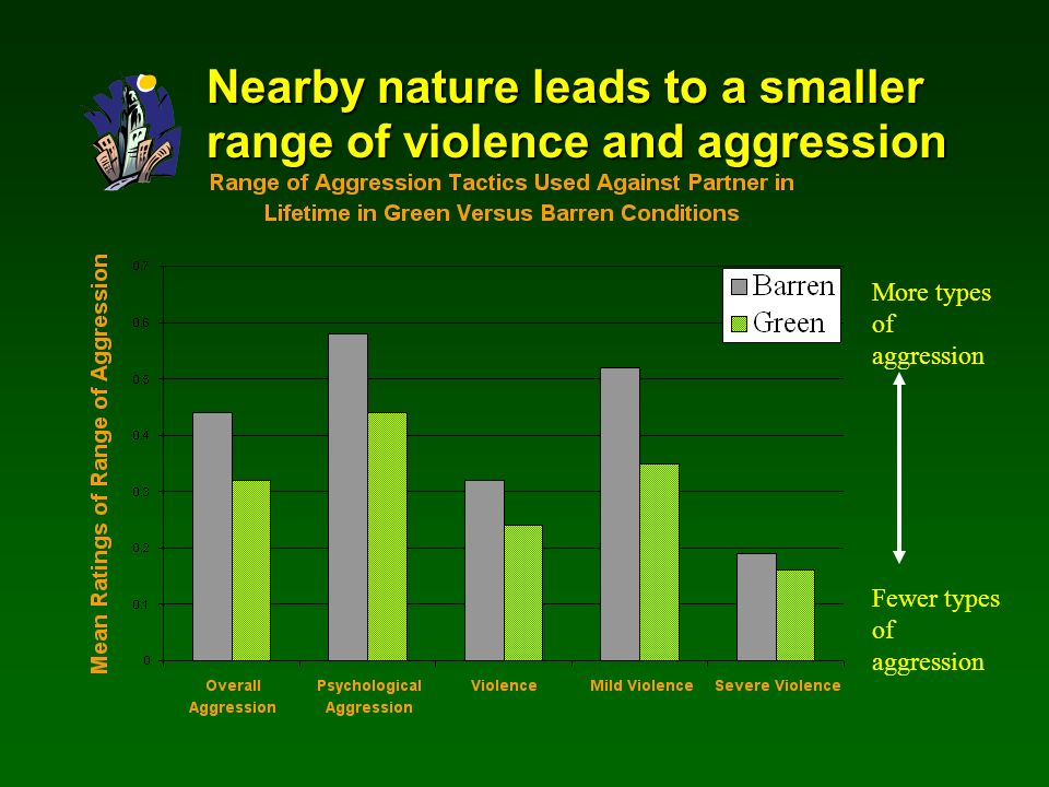 Nearby nature leads to a smaller range of violence and aggression More types of aggression Fewer types of aggression