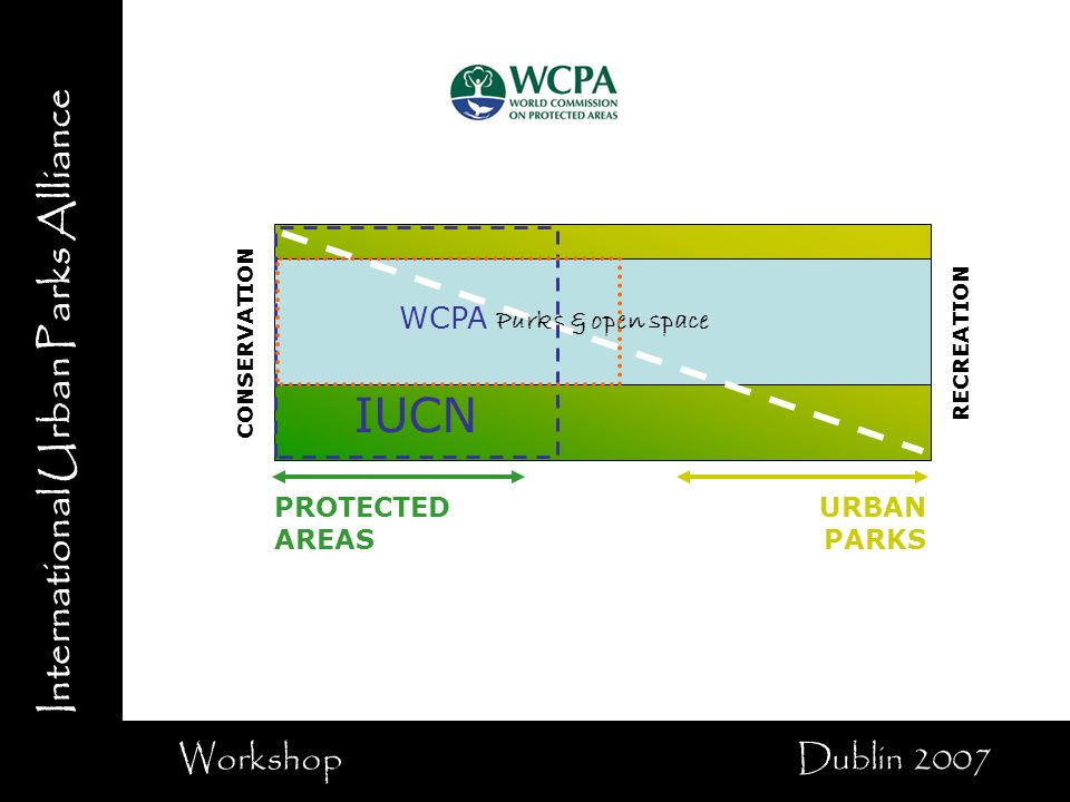 International Urban Parks Alliance Workshop Dublin 2007 CONSERVATION RECREATION PROTECTED AREAS Parks & open space URBAN PARKS IUCN WCPA