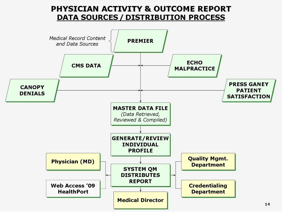 Medical Record Data Source - Input Medical Record Content And Data Sources Medical Record Content And Data Sources ADT Patient ID Medical Record Admit