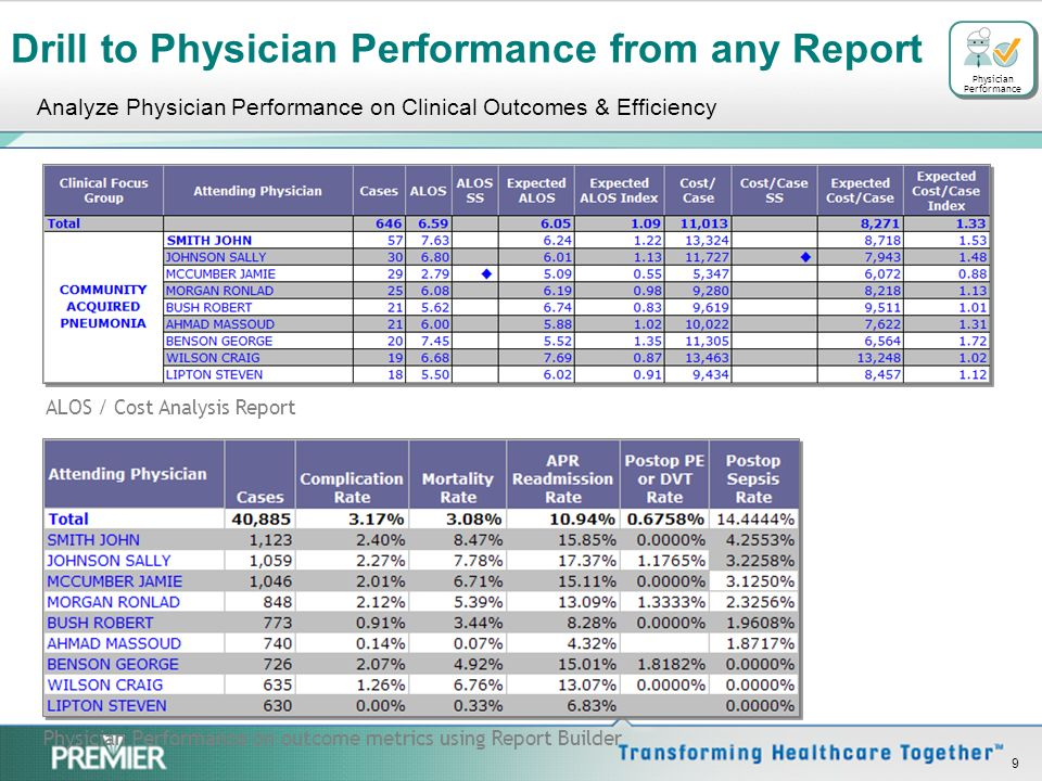 8 Physician Profiles Engage Your Medical Staff Compare performance for: –Individual physicians –Physician groups Understand physician performance for: