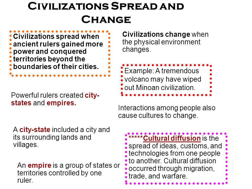 Civilizations spread when ancient rulers gained more power and conquered territories beyond the boundaries of their cities. Interactions among people