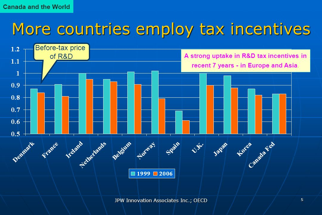JPW Innovation Associates Inc.; OECD 5 More countries employ tax incentives A strong uptake in R&D tax incentives in recent 7 years - in Europe and Asia.