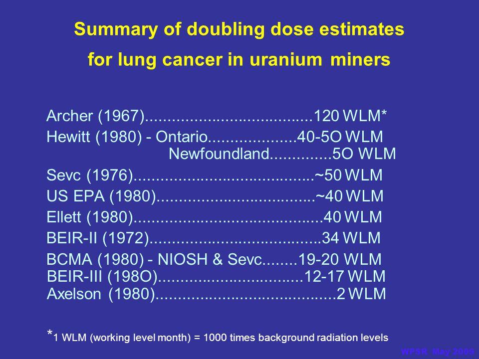Summary of doubling dose estimates for lung cancer in uranium miners Archer (1967)......................................120 WLM* Hewitt (1980) - Ontario....................40-5O WLM Newfoundland..............5O WLM Sevc (1976).........................................~50 WLM US EPA (1980)....................................~40 WLM Ellett (1980)...........................................40 WLM BEIR-II (1972).......................................34 WLM BCMA (1980) - NIOSH & Sevc........19-20 WLM BEIR-III (198O).................................12-17 WLM Axelson (1980).........................................2 WLM * 1 WLM (working level month) = 1000 times background radiation levels WPSR May 2009