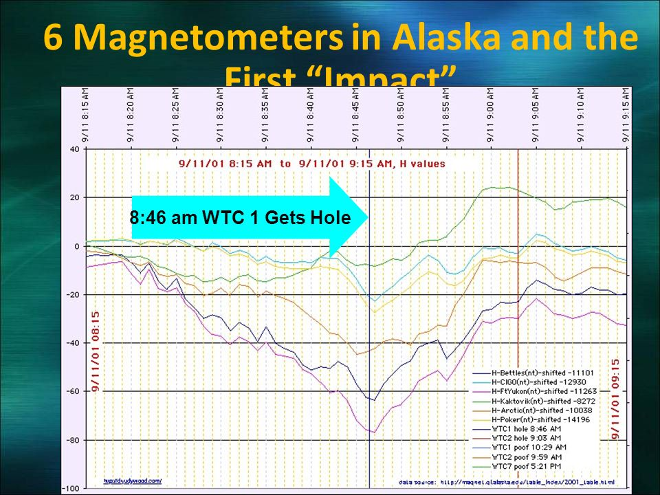 6 Magnetometers in Alaska and the First Impact 8:46 am WTC 1 Gets Hole
