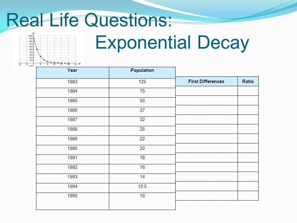 Real Life Questions: Exponential Decay YearPopulation First DifferencesRatio 1983125 198475 198550 198637 198732 198825 198922 199020 199118 199216 199314 199410.5 199510