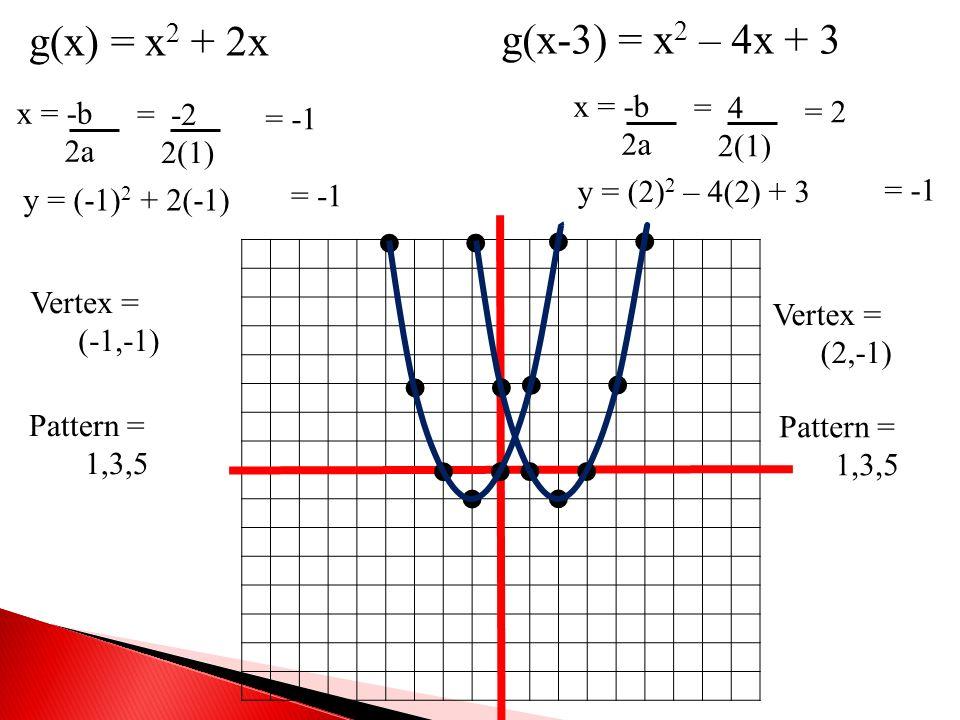 g(x) = x 2 + 2x g(x-3) = x 2 – 4x + 3 x = -b 2a = -2 2(1) = -1 x = -b 2a = 4 2(1) = 2 y = (-1) 2 + 2(-1) = -1 Vertex = (-1,-1) Pattern = 1,3,5 y = (2)