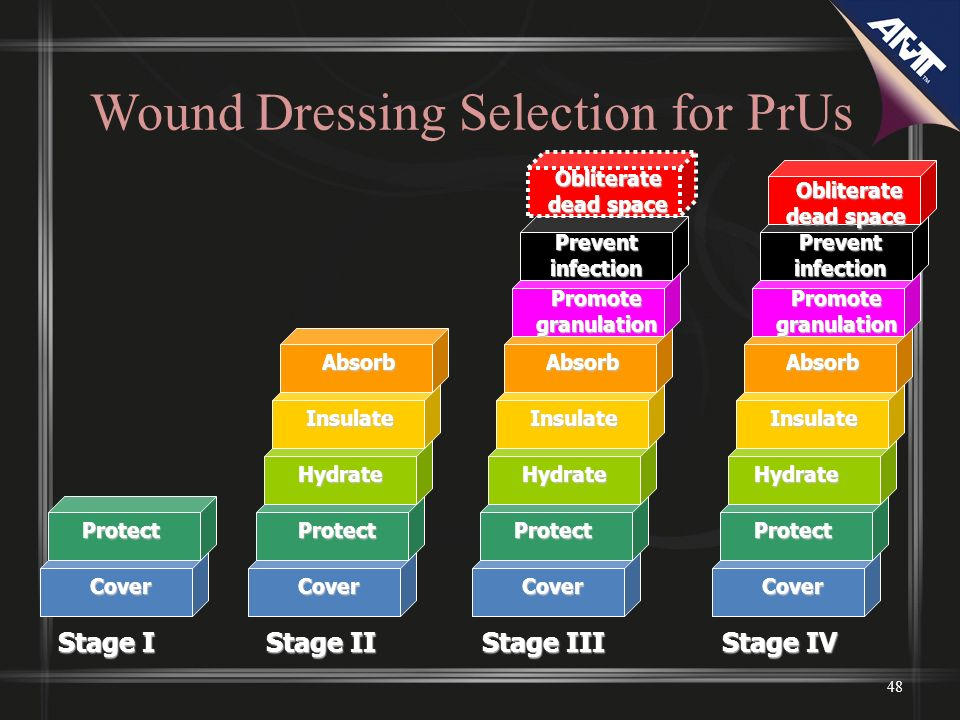 48 Wound Dressing Selection for PrUs Stage I Cover Protect Stage II Stage III Stage IV CoverCoverCover ProtectProtectProtect HydrateHydrateHydrate InsulateInsulateInsulate AbsorbAbsorbAbsorb Prevent infection Promote granulation Obliterate dead space Obliterate