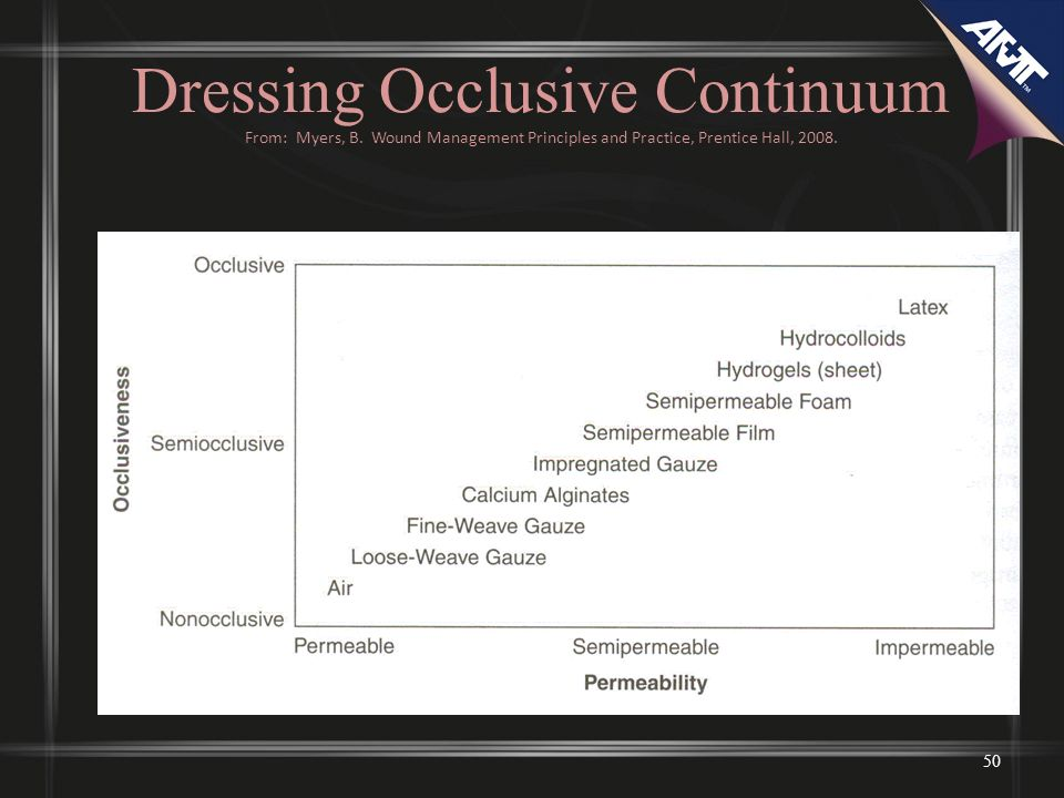 50 Dressing Occlusive Continuum From: Myers, B.