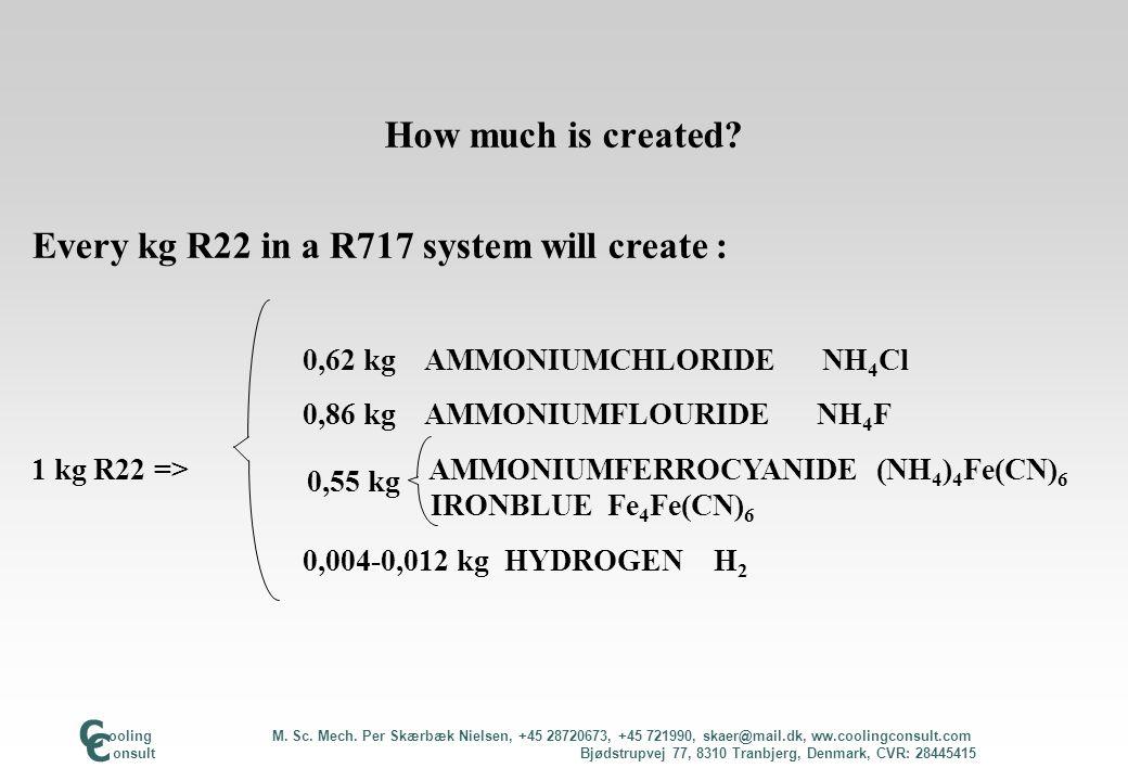 How much is created? Every kg R22 in a R717 system will create : 0,62 kg AMMONIUMCHLORIDE NH 4 Cl 0,86 kg AMMONIUMFLOURIDE NH 4 F 1 kg R22 => AMMONIUM