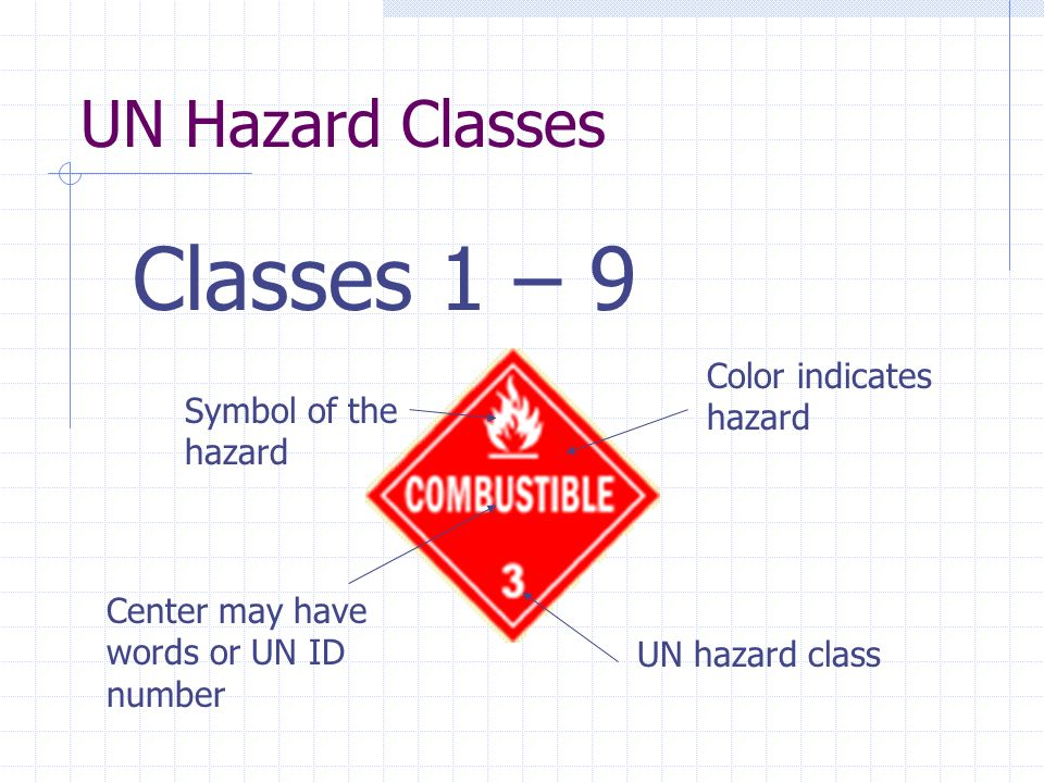 UN Hazard Classes Classes 1 – 9 UN hazard class Symbol of the hazard Color indicates hazard Center may have words or UN ID number
