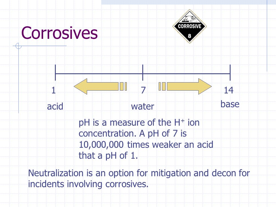 Corrosives 1714 pH is a measure of the H + ion concentration.