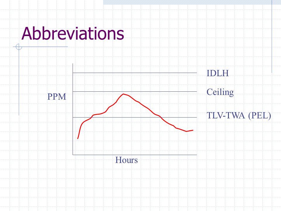 Abbreviations Hours PPM TLV-TWA (PEL) IDLH Ceiling