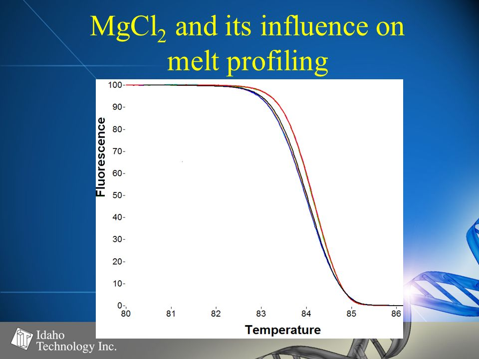 MgCl 2 and its influence on melt profiling 2 mM 3 mM