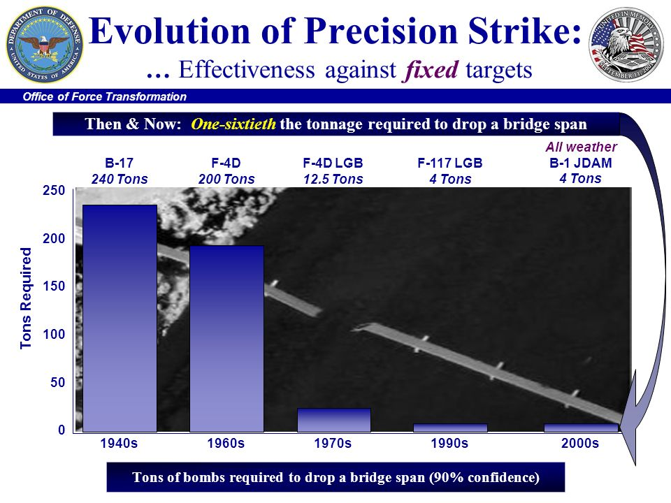 Office of Force Transformation Evolution of Precision Strike: … Effectiveness against fixed targets Then & Now: One-sixtieth the tonnage required to d