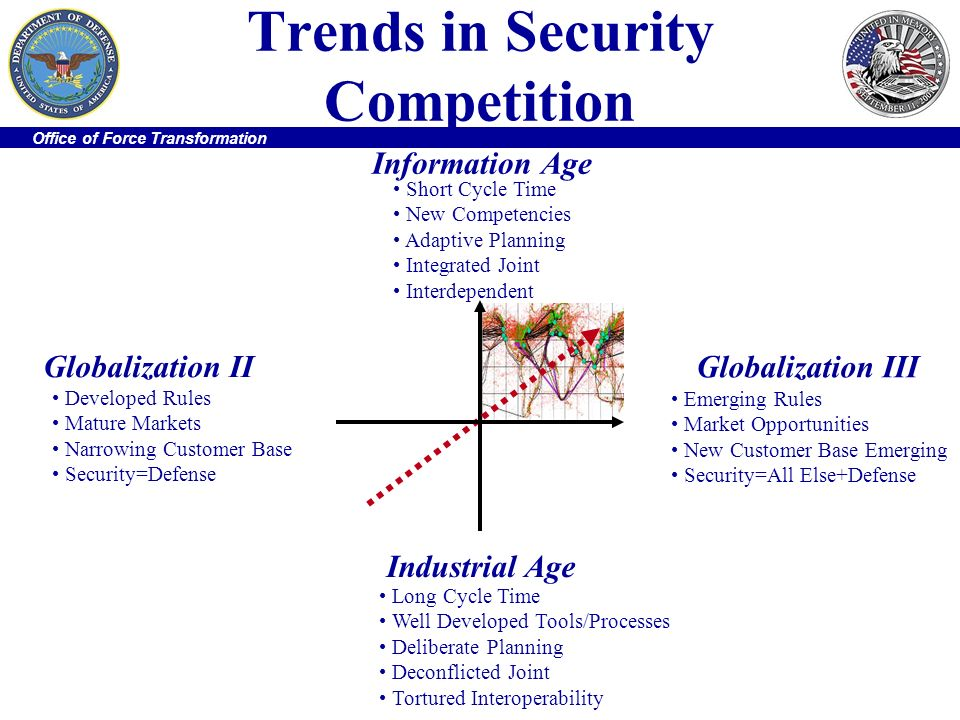 Office of Force Transformation Trends in Security Competition Short Cycle Time New Competencies Adaptive Planning Integrated Joint Interdependent Info
