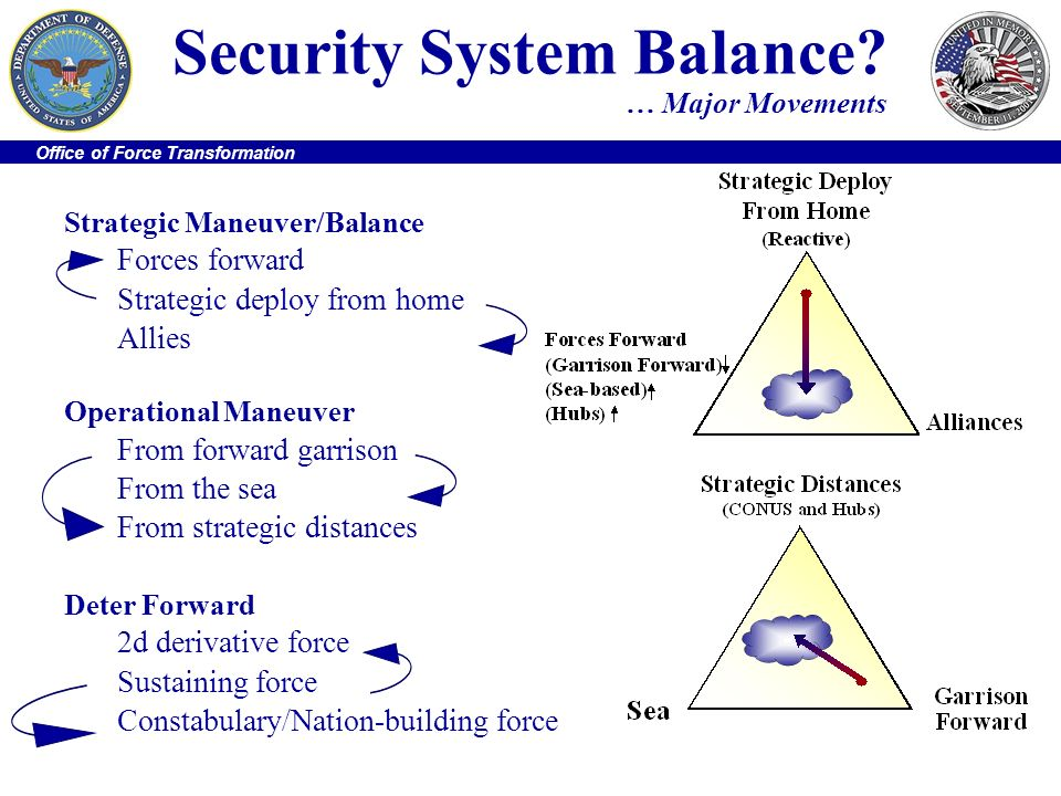 Office of Force Transformation Security System Balance? … Major Movements Strategic Maneuver/Balance Forces forward Strategic deploy from home Allies