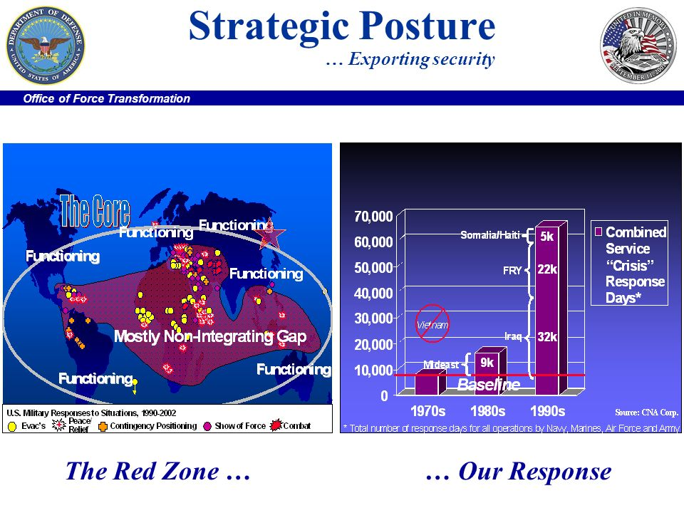 Office of Force Transformation Strategic Posture … Exporting security The Red Zone …… Our Response