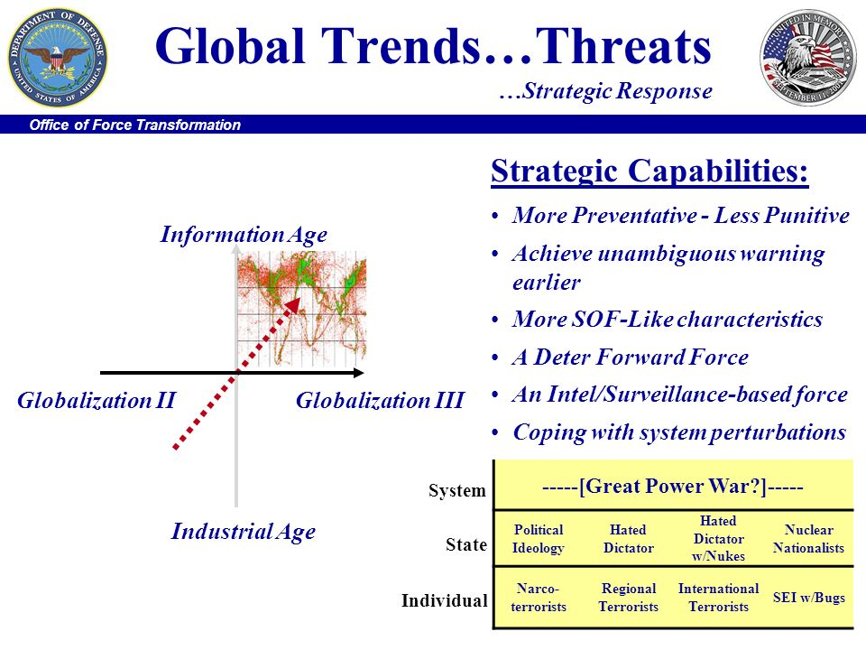 Office of Force Transformation Industrial Age Information Age Globalization IIIGlobalization II Global Trends…Threats …Strategic Response Strategic Ca