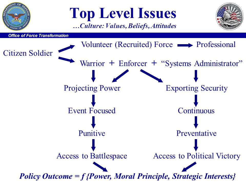 Office of Force Transformation Top Level Issues …Culture: Values, Beliefs, Attitudes Policy Outcome = f {Power, Moral Principle, Strategic Interests}
