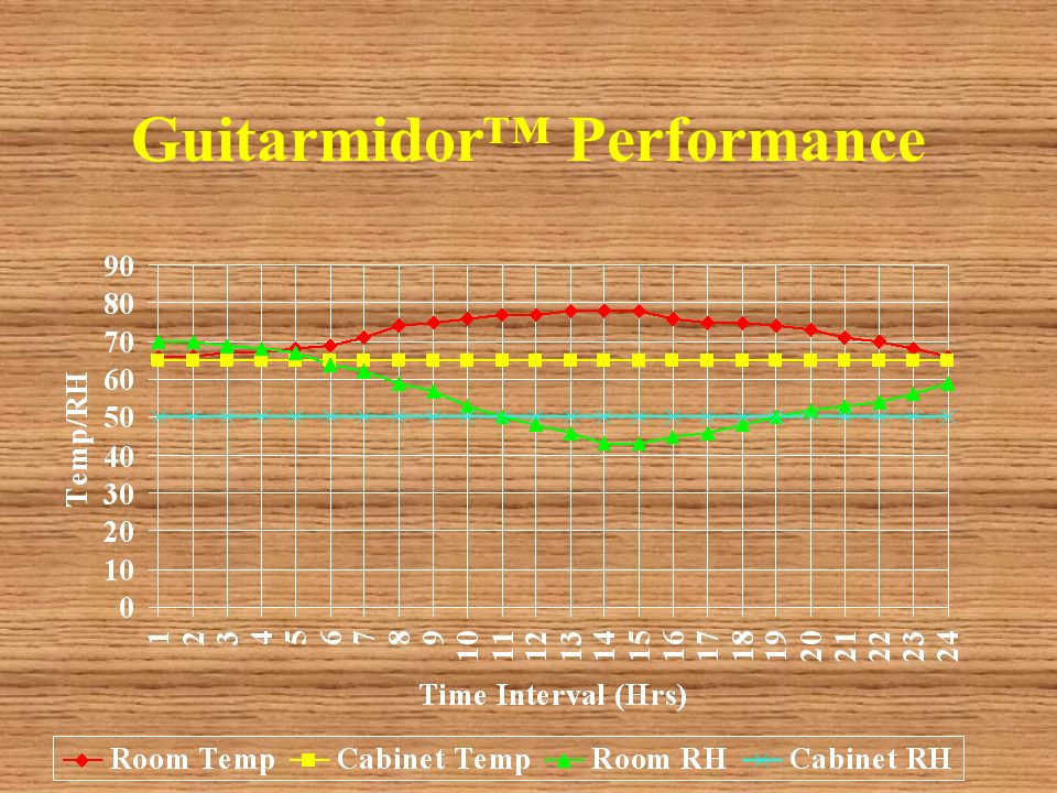 Guitarmidor Performance