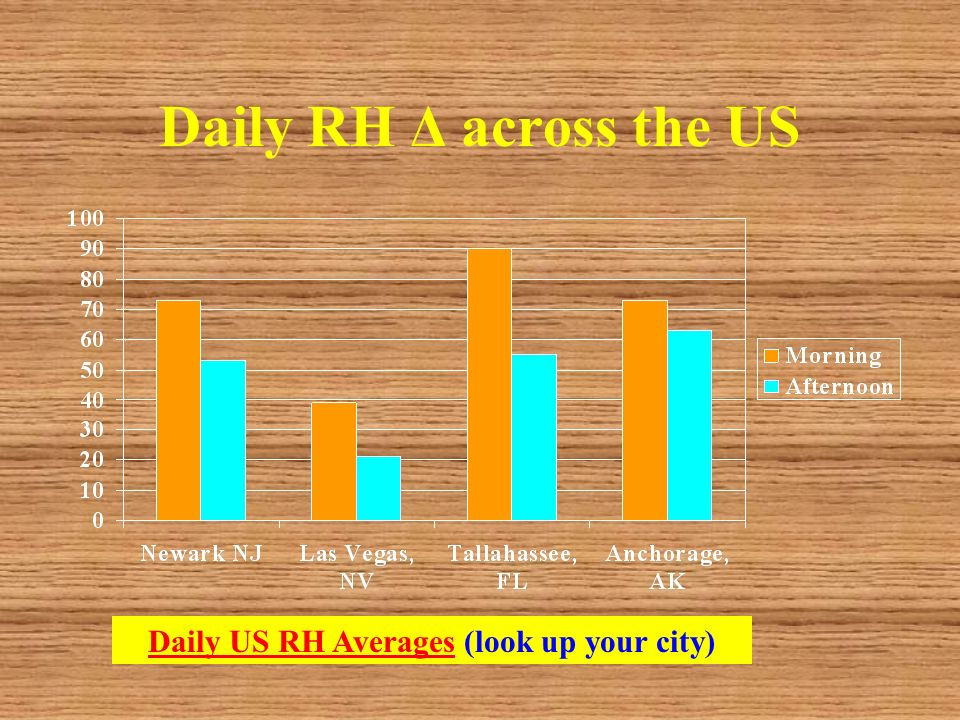 Daily RH Δ across the US Daily US RH AveragesDaily US RH Averages (look up your city)