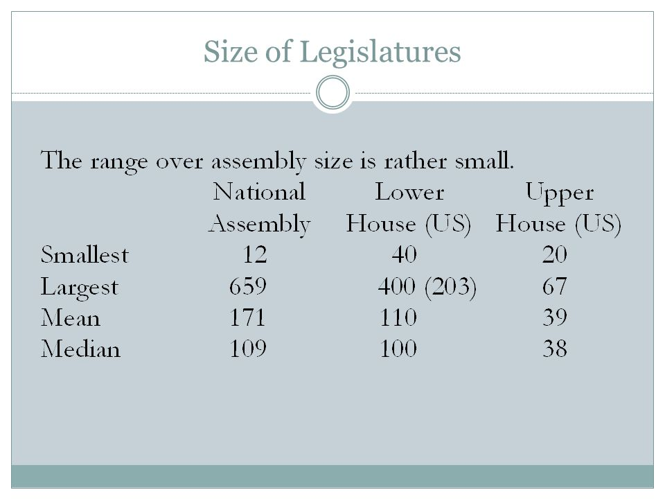 Size of Legislatures