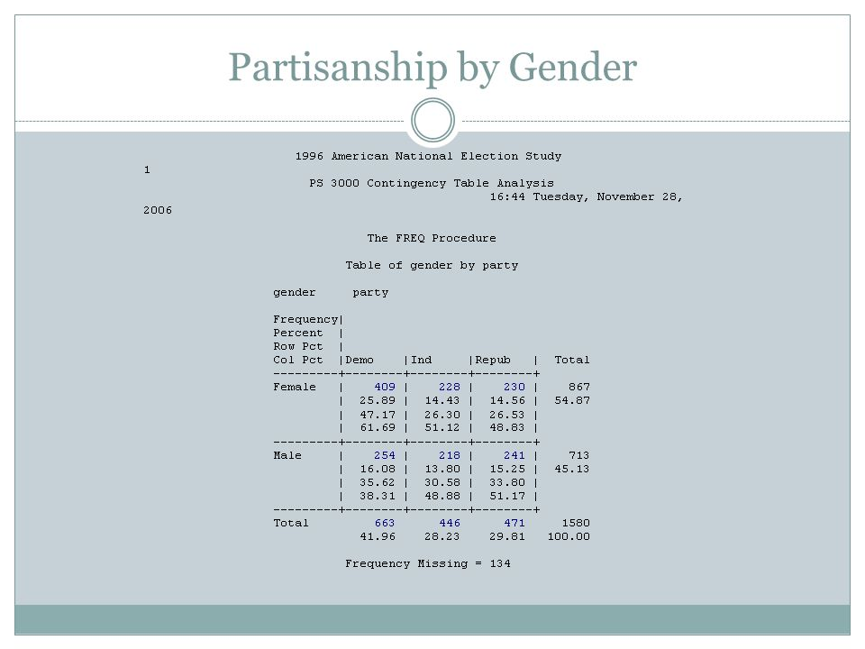 Partisanship by Gender